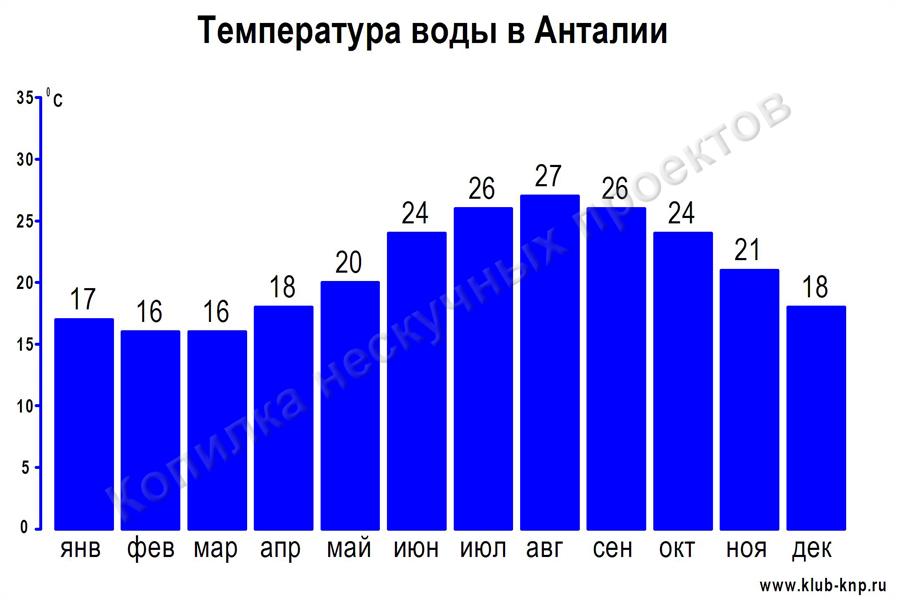 Температура воды в Анталии