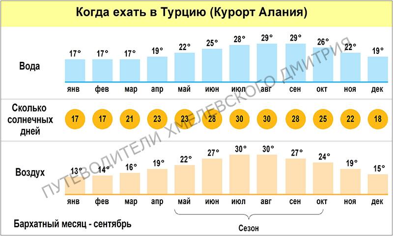 Когда ехать в Турцию. Это средние температуры за несколько лет. На самом деле может быть теплее (или холоднее).