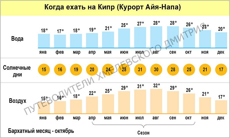 Когда ехать на Кипр. Это средние температуры за несколько лет. На самом деле может быть теплее (или холоднее).