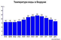 Температура воды в Бодруме