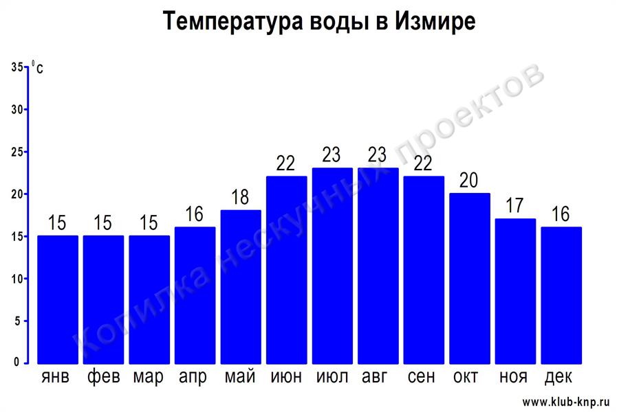Температура воды в Измире